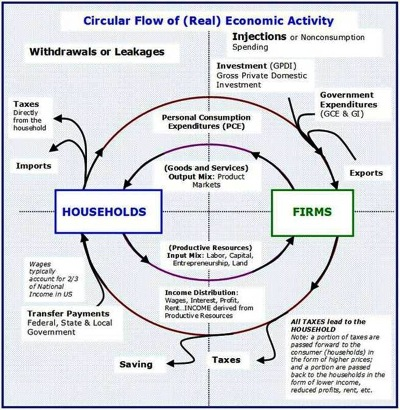 Who really bears the burden of taxes 1 circular flow of economic activity representation of the free market capitalistic system with governmentg ccuart Image collections